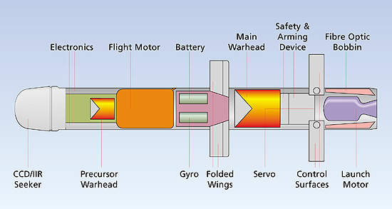 Cross section of the fire-and-forget anti-tank missile system