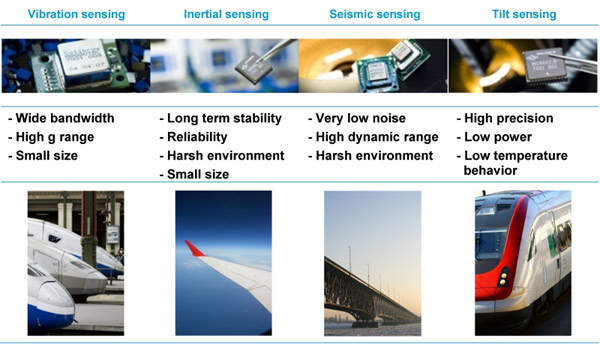 Image highlighting motion sensor benefits and applications