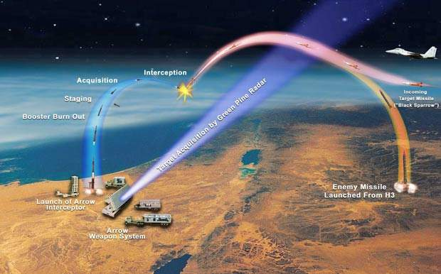 Diagram showing stages of missile interception by the Arrow ATBM System. The picture shows a hostile missile trajectory and that of the Black Sparrow air-launched target missile used in firing tests.