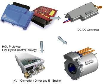 hybrid control unit