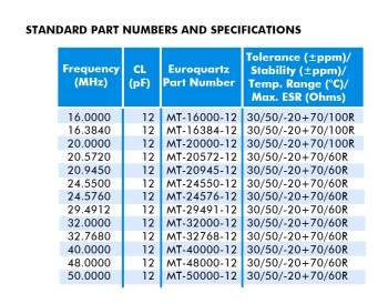 standard part numbers specifications