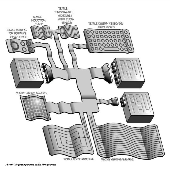 Intelligent textiles diagrams