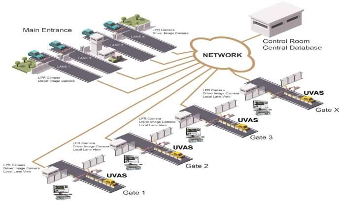 UVAS network