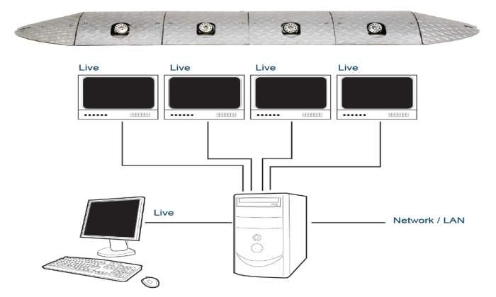 UVSS network