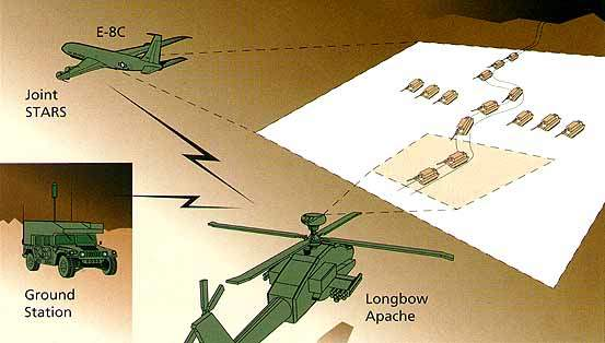 Situational Awareness Schematic