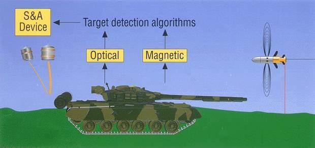 BILL 2 warhead initiation algorithms.
