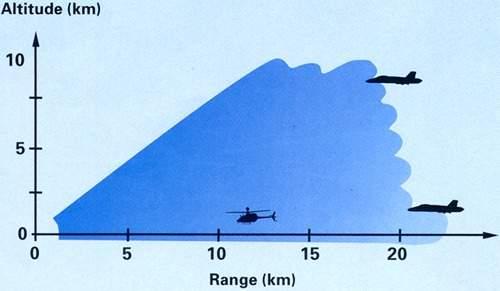HARD-Radar characteristic diagram.