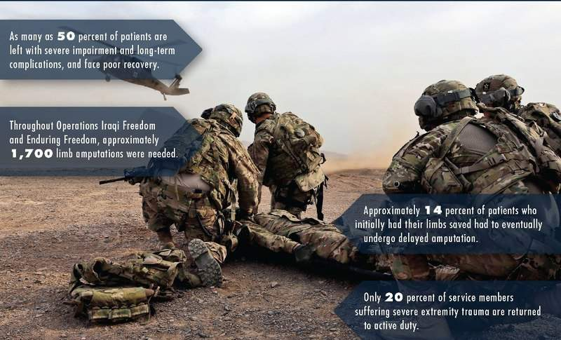 Regenerative medicine on the battlefield 1