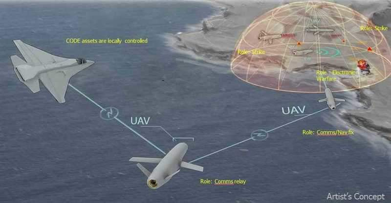 CODE-equipped UAS