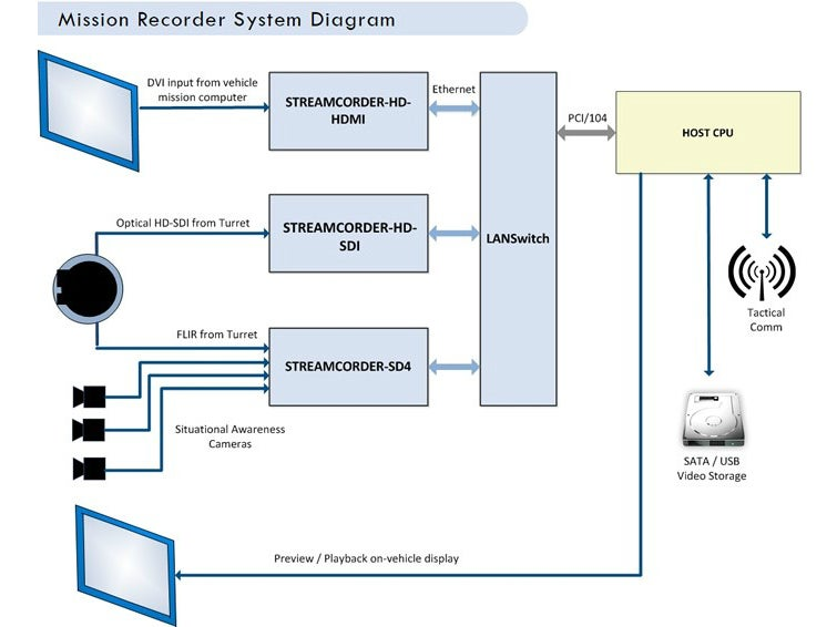 advanced-micro-peripherals-mission-recorder-system-2