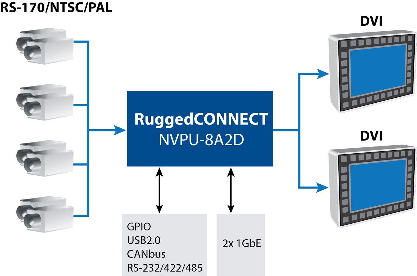 Rugged_Diagram-NVPU-8A2D-1