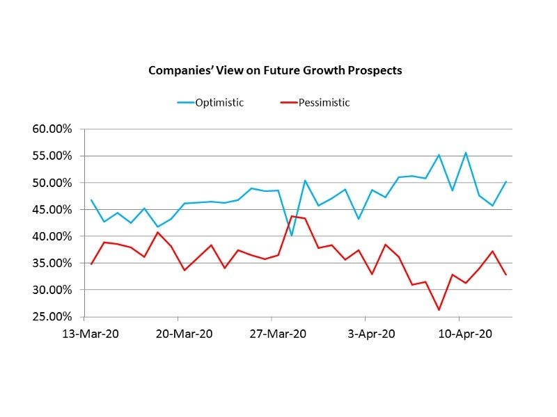 Company growth prospects-poll
