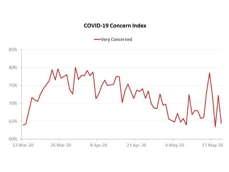 COVID-19 concern index May 2020