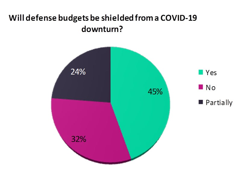 Defence budgets COVID-19 downturn