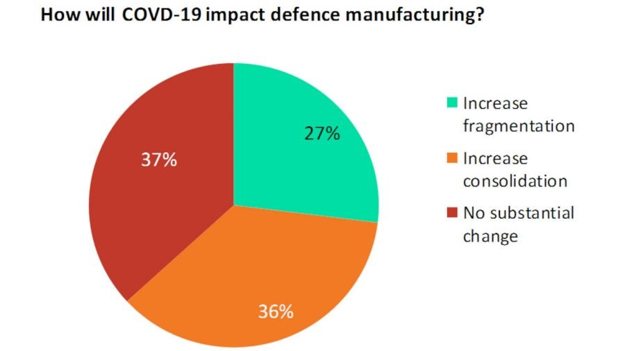 COVID-19 impact on defense manufacturing