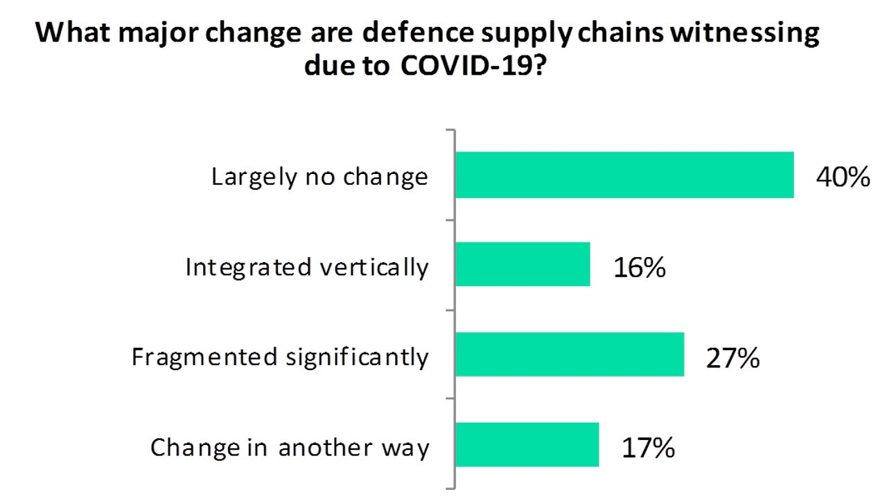 COVID-Defence supply chains changing