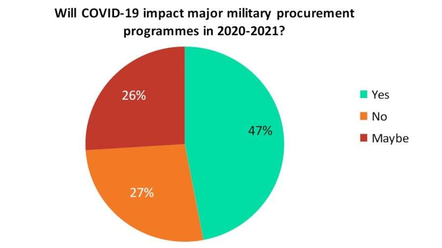 Military procurement programmes