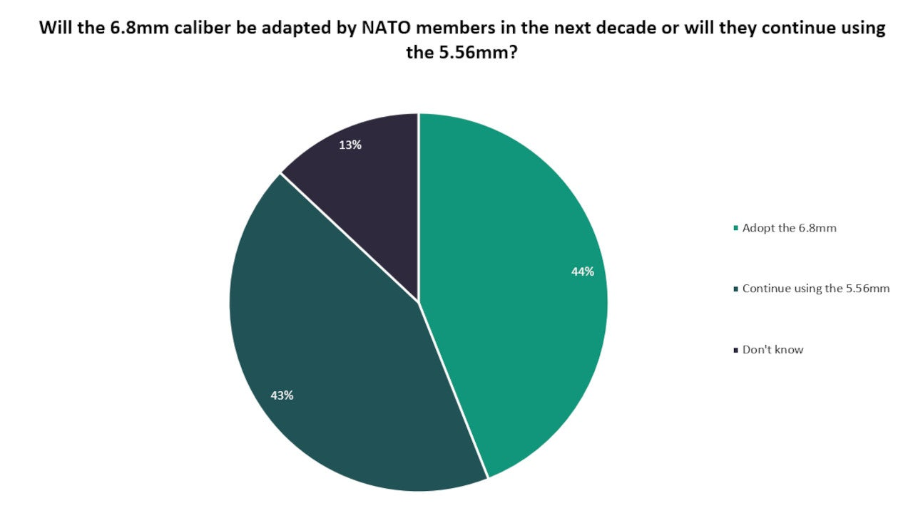 Adoption timeline of 6.8mm caliber weapons by NATO