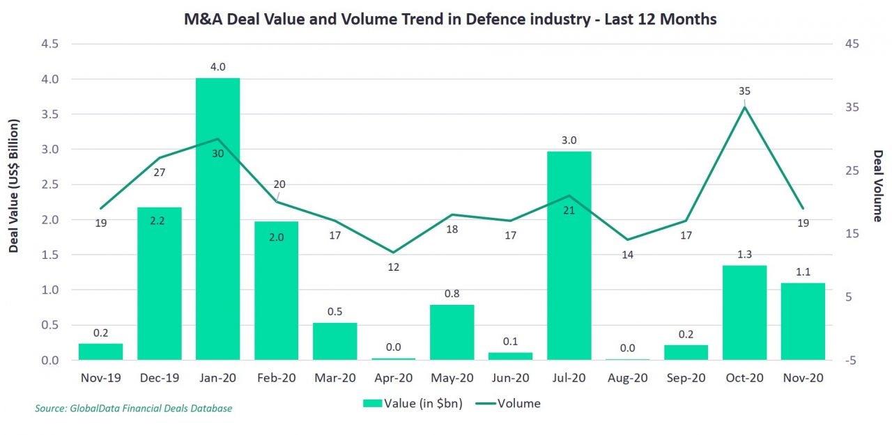 Defence deals