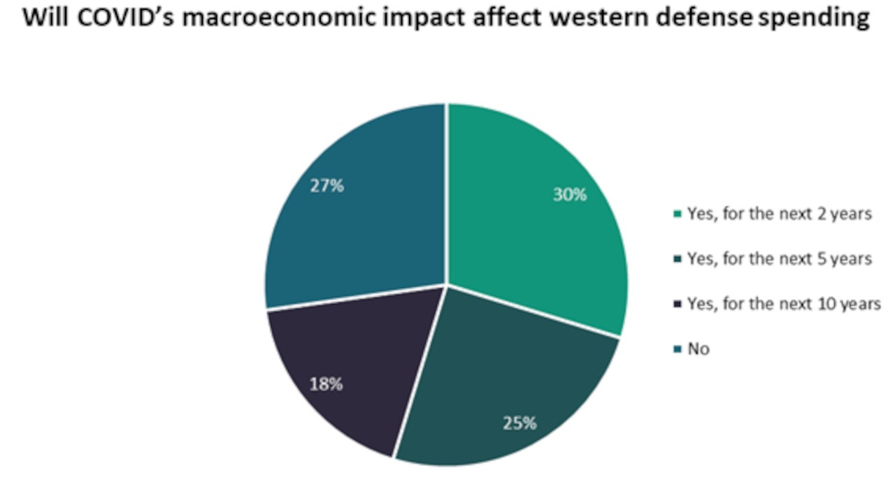 Covid-19 impact on western defence spending