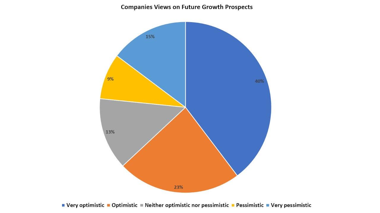 Business optimism September 2021_Chart