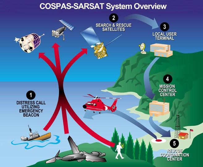 Cospas-Sarsat system