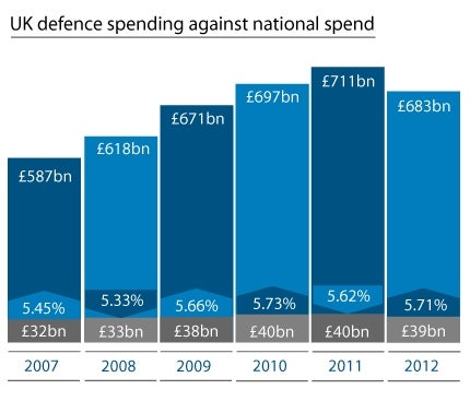 Infographic Defence Spend