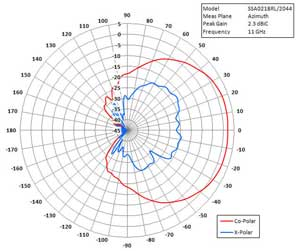polar plot