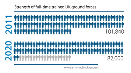 Infographic showing the reduction in UK Army trained ground forces 2011 to 2020
